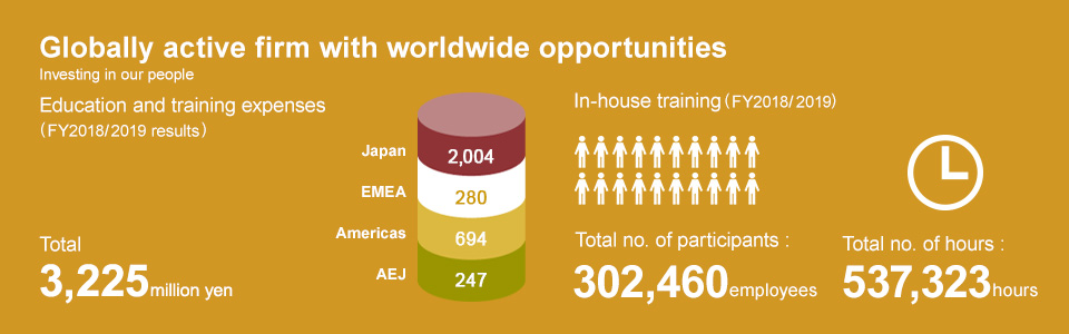 Globally active firm with worldwide opportunities, Investing in our people, Education and training expenses (FY2017/2018 results), Japan 2 billion 93 million yen, EMEA 2 hundred 28 million yen, Americas 4 hundred 35 million yen, AEJ 2 hundred 30 million yen, Total 2 billion 9 hundred 87 million yen, In-house training (FY2017/2018, Japan), Total no. of participants: 277,824 employees, Total no. of hours: 530,869 hours