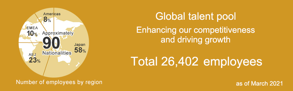 Global talent pool, Enhancing our competitiveness and driving growth, Number of employees by region as of March 2016, Over 70 Nationalities, Japan 56%, AEJ 24%, EMEA 12%, Americas 8%, Total 28,865 employees