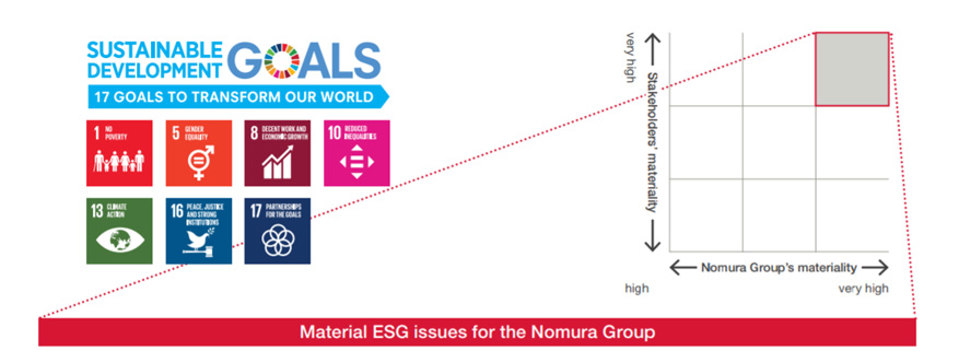 Material ESG Issues for the Nomura Group